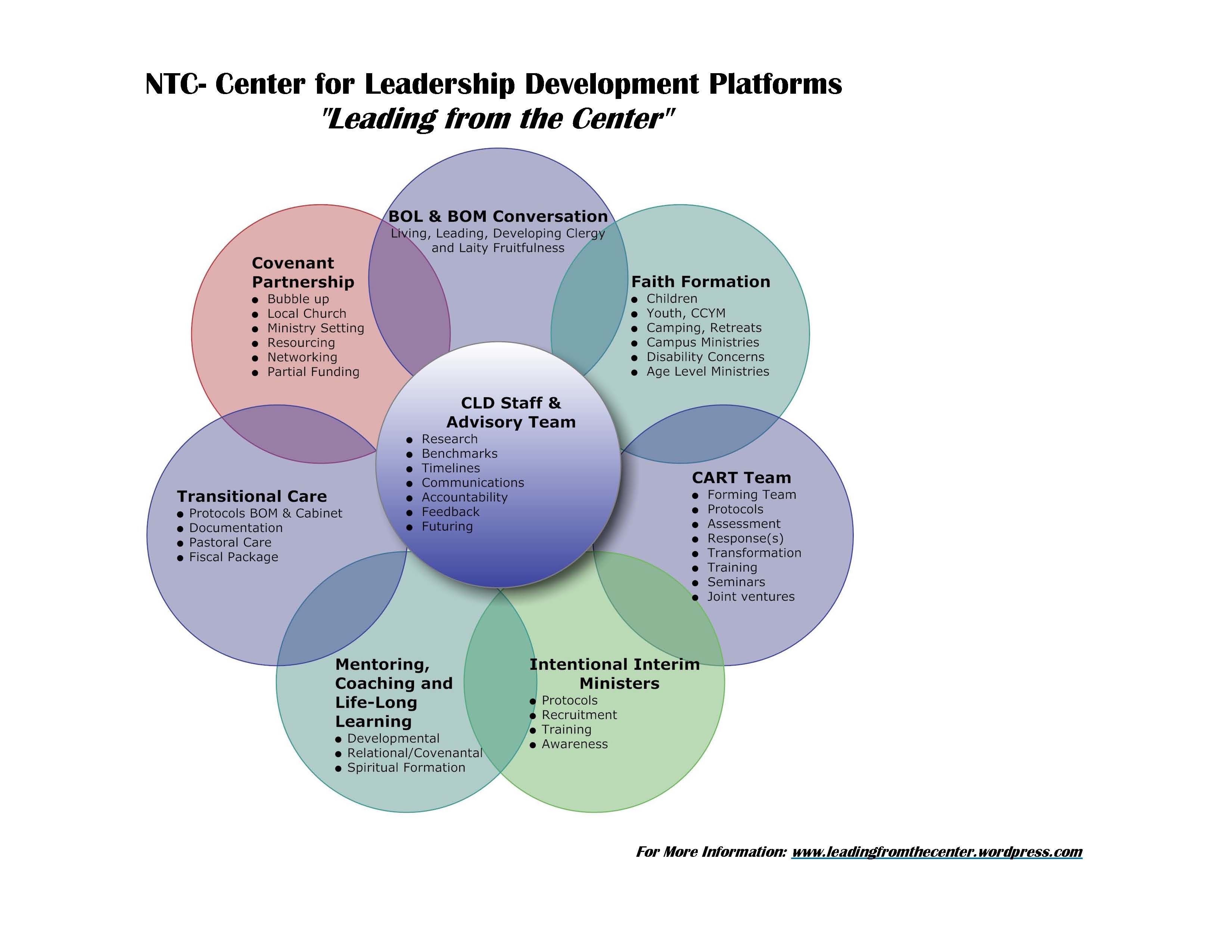 thesis leadership practices Three decades later, the five practices of exemplary leadership® model continues to prove its effectiveness as a clear, evidence-based path to achieving the extraordinary—for individuals, teams, organizations, and communities.